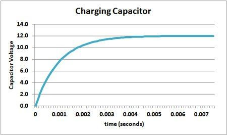 charging capacitor curve