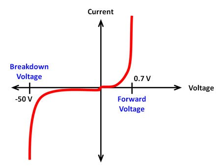 diode iv curve